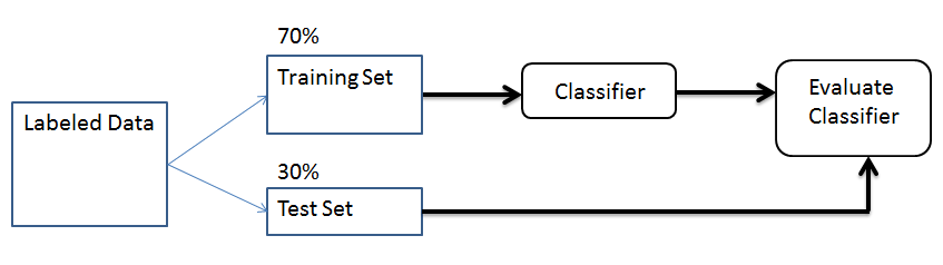 Classification with Scikit-Learn – Ahmet Taspinar