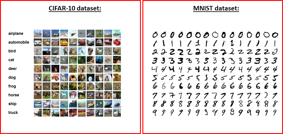 Building Convolutional Neural Networks with Tensorflow – Ahmet Taspinar