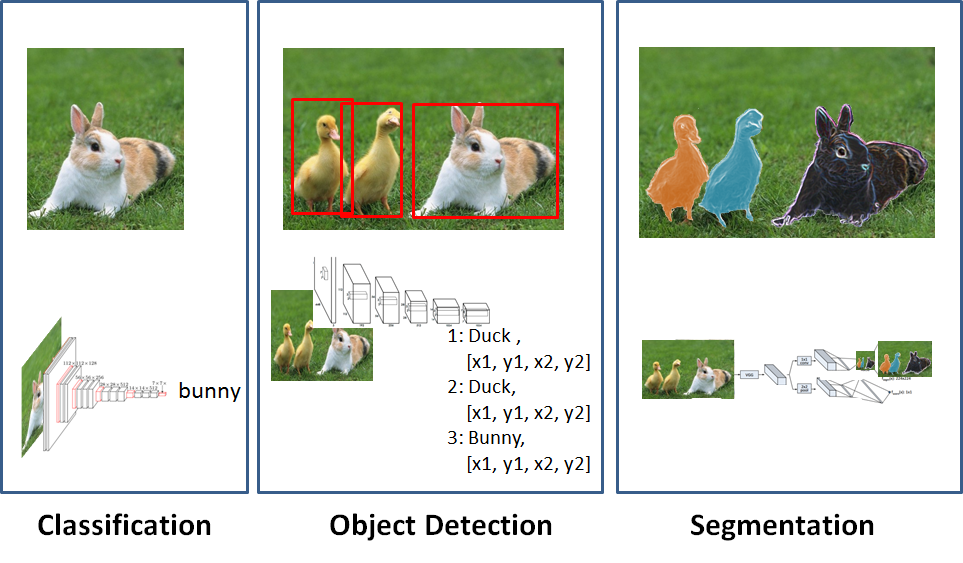 Using Convolutional Neural Networks to detect features in