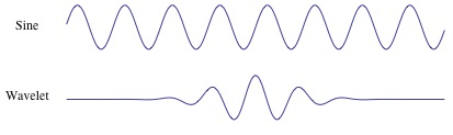 A guide for using the Wavelet Transform in Machine Learning
